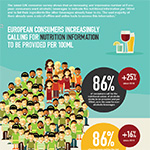 Europe's brewers lead drinks sector in providing the information consumers want